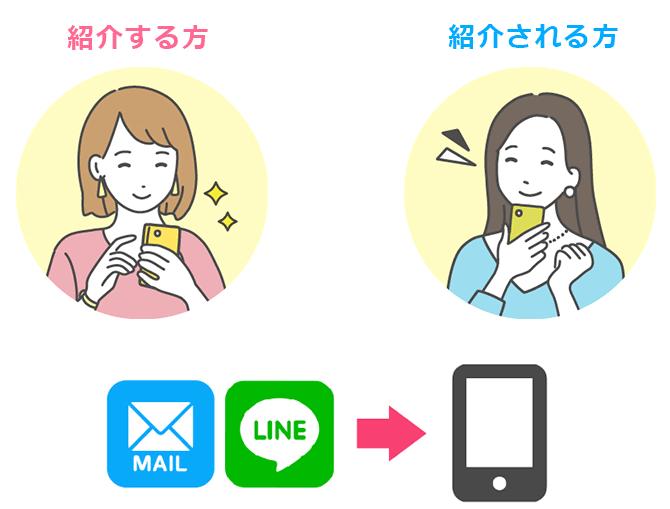 メールかLINEのどちらかお好きな方法で、お友達・ご家族に紹介メッセージを送信!