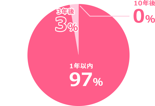 円グラフ 1年以内97%_3年後3%_10年後0%