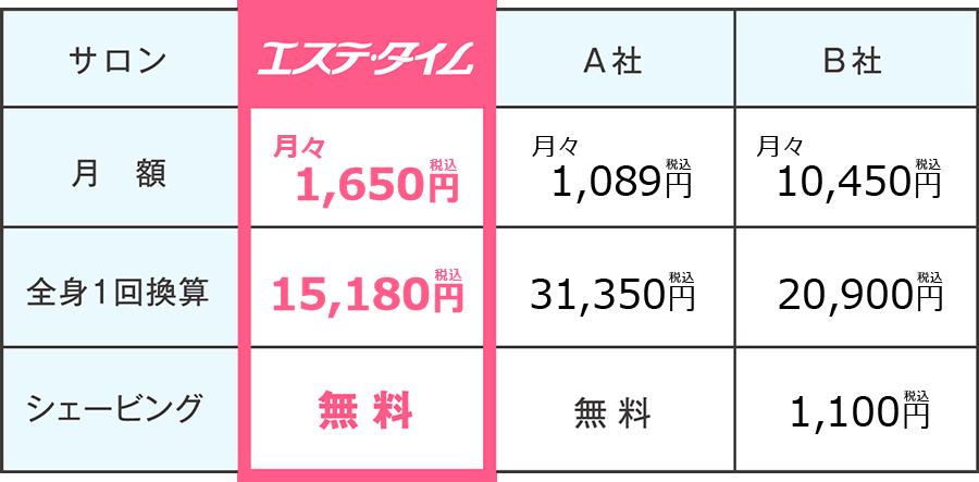 【エステタイム】月額/1,500円 全身1回換算/13,800円 シェービング/無料