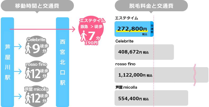 阪急芦屋川からの移動時間と脱毛料金を比較した図