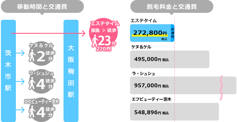 茨木市駅からの移動時間と脱毛料金を比較した図