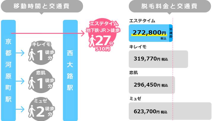 京都河原町からの移動時間と脱毛料金を比較した図