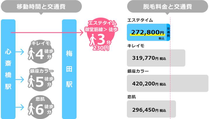 心斎橋駅からの移動時間と脱毛料金を比較した図