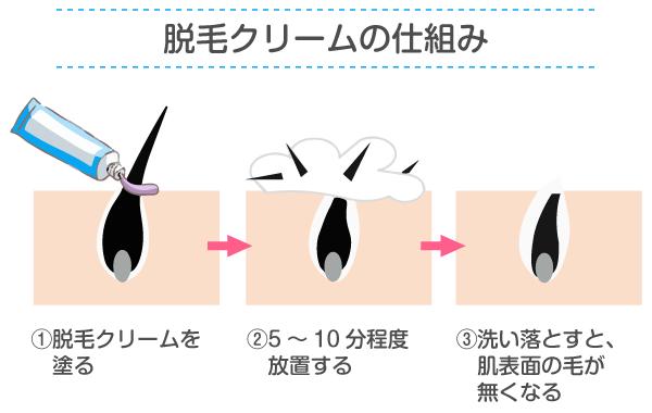 脱毛クリームの仕組み